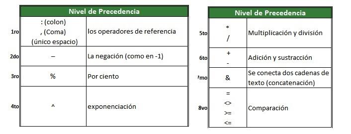Nivel de precedencia en las formulas